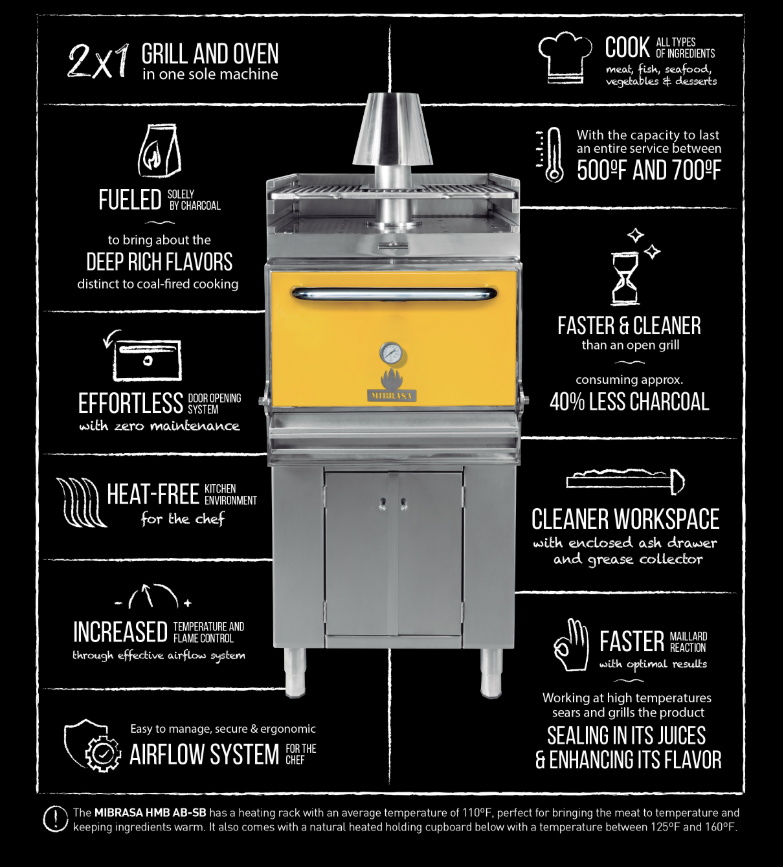 The advantages of a mibrasa oven